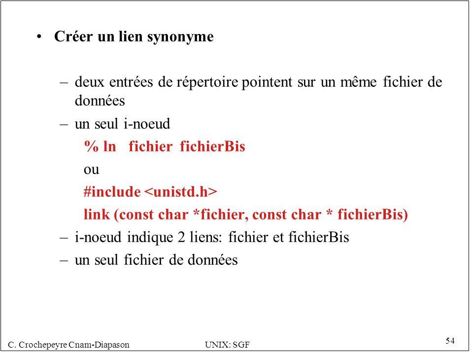 C. Crochepeyre Cnam-DiapasonUNIX: SGF 54 Créer un lien synonyme –deux entrées de répertoire pointent sur un même fichier de données –un seul i-noeud %