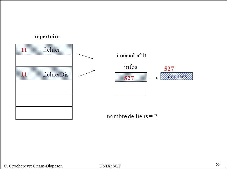 C. Crochepeyre Cnam-DiapasonUNIX: SGF 55 527 i-noeud n°11 répertoire 527 données infos 11 fichierBis 11 fichier nombre de liens = 2