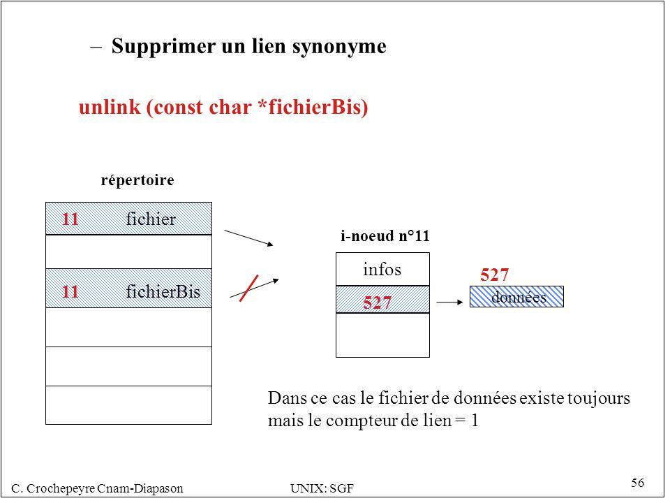C. Crochepeyre Cnam-DiapasonUNIX: SGF 56 –Supprimer un lien synonyme 527 i-noeud n°11 répertoire 527 données infos 11 fichierBis 11 fichier Dans ce ca