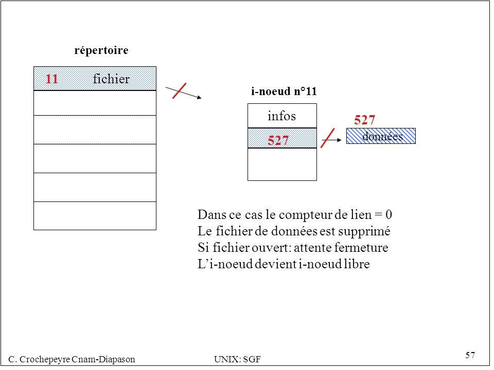 C. Crochepeyre Cnam-DiapasonUNIX: SGF 57 527 i-noeud n°11 répertoire 527 données infos 11 fichier Dans ce cas le compteur de lien = 0 Le fichier de do