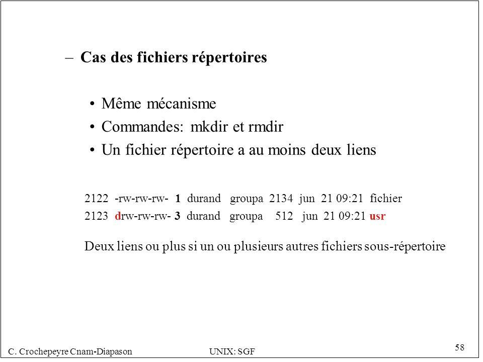 C. Crochepeyre Cnam-DiapasonUNIX: SGF 58 –Cas des fichiers répertoires Même mécanisme Commandes: mkdir et rmdir Un fichier répertoire a au moins deux