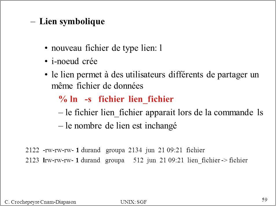 C. Crochepeyre Cnam-DiapasonUNIX: SGF 59 –Lien symbolique nouveau fichier de type lien: l i-noeud crée le lien permet à des utilisateurs différents de