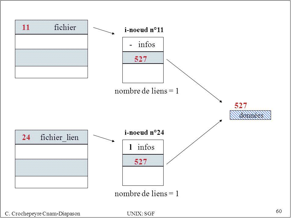 C. Crochepeyre Cnam-DiapasonUNIX: SGF 60 527 i-noeud n°11 527 données - infos 24 fichier_lien nombre de liens = 1 11 fichier 527 i-noeud n°24 l infos