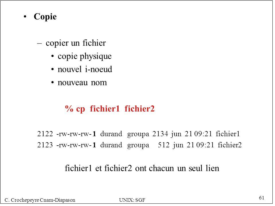 C. Crochepeyre Cnam-DiapasonUNIX: SGF 61 Copie –copier un fichier copie physique nouvel i-noeud nouveau nom % cp fichier1 fichier2 2122 -rw-rw-rw- 1 d