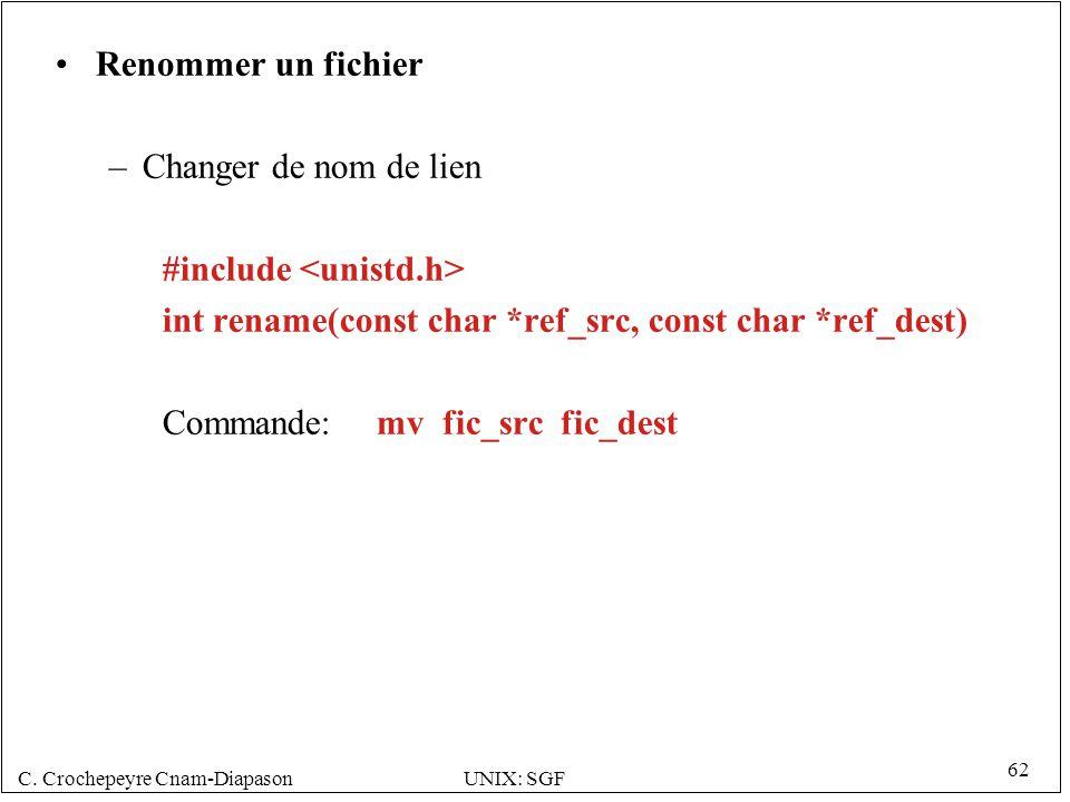 C. Crochepeyre Cnam-DiapasonUNIX: SGF 62 Renommer un fichier –Changer de nom de lien #include int rename(const char *ref_src, const char *ref_dest) Co
