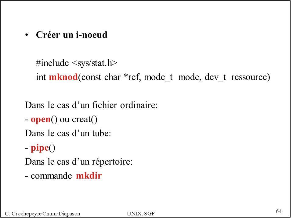 C. Crochepeyre Cnam-DiapasonUNIX: SGF 64 Créer un i-noeud #include int mknod(const char *ref, mode_t mode, dev_t ressource) Dans le cas dun fichier or