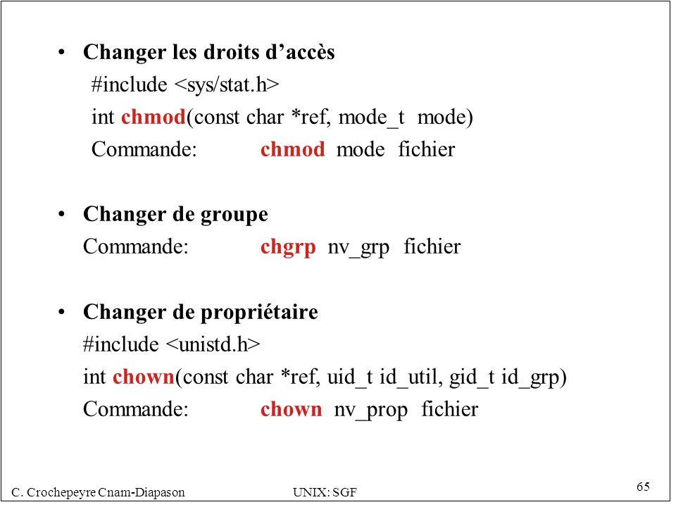 C. Crochepeyre Cnam-DiapasonUNIX: SGF 65 Changer les droits daccès #include int chmod(const char *ref, mode_t mode) Commande:chmod mode fichier Change