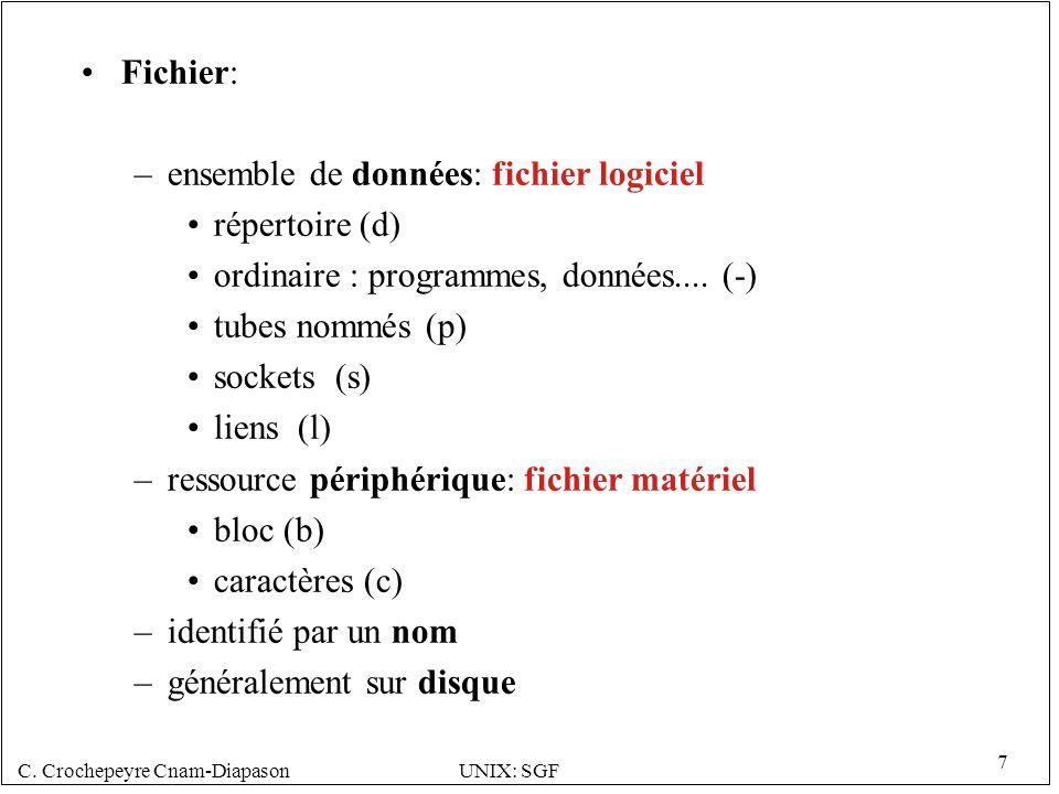 C. Crochepeyre Cnam-DiapasonUNIX: SGF 7 Fichier: –ensemble de données: fichier logiciel répertoire (d) ordinaire : programmes, données.... (-) tubes n