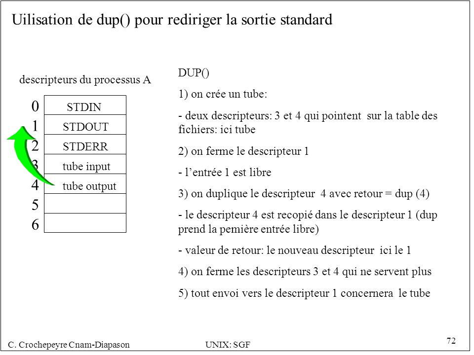 C. Crochepeyre Cnam-DiapasonUNIX: SGF 72 0 1 2 3 4 5 6 STDIN STDOUT STDERR tube input tube output DUP() 1) on crée un tube: - deux descripteurs: 3 et