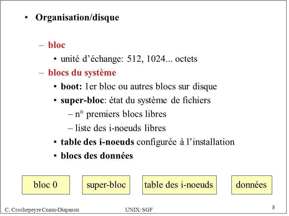 C.Crochepeyre Cnam-DiapasonUNIX: SGF 8 Organisation/disque –bloc unité déchange: 512, 1024...