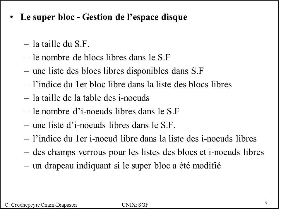 C. Crochepeyre Cnam-DiapasonUNIX: SGF 9 Le super bloc - Gestion de lespace disque –la taille du S.F. –le nombre de blocs libres dans le S.F –une liste