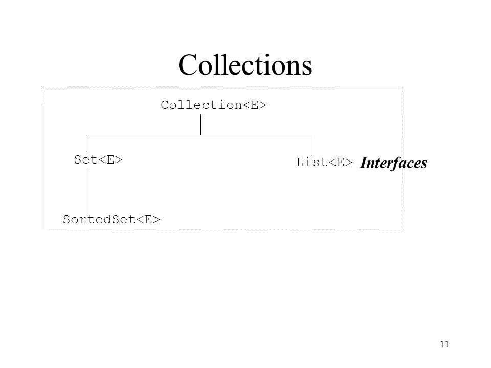 11 Collections Collection Set List SortedSet Interfaces