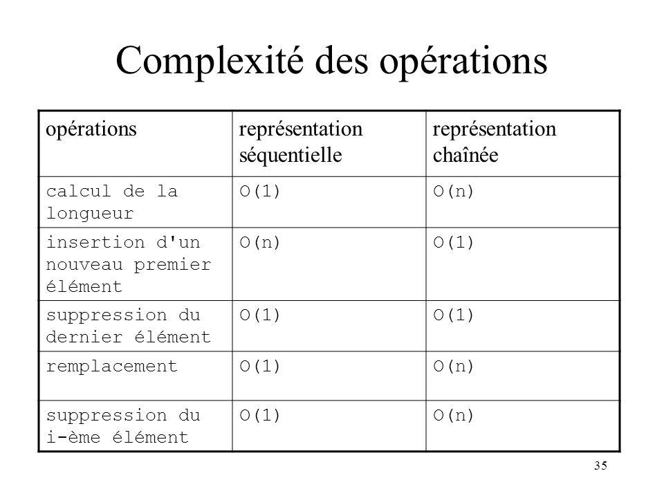 35 Complexité des opérations opérationsreprésentation séquentielle représentation chaînée calcul de la longueur O(1)O(n) insertion d'un nouveau premie