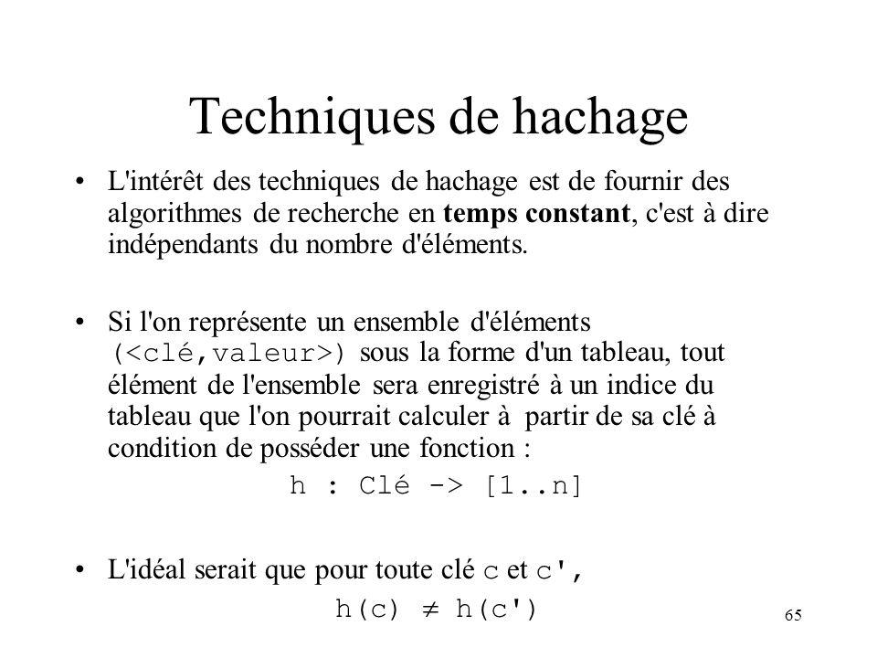 65 Techniques de hachage L'intérêt des techniques de hachage est de fournir des algorithmes de recherche en temps constant, c'est à dire indépendants