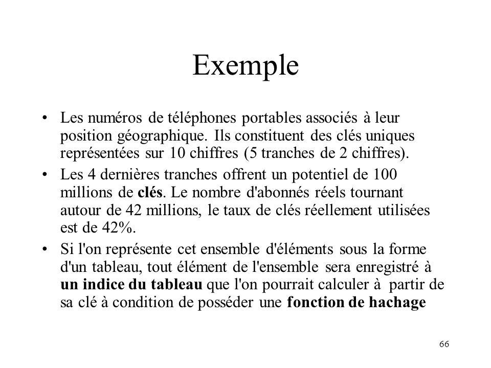 66 Exemple Les numéros de téléphones portables associés à leur position géographique. Ils constituent des clés uniques représentées sur 10 chiffres (5