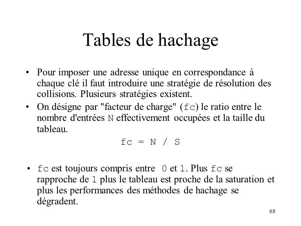 68 Tables de hachage Pour imposer une adresse unique en correspondance à chaque clé il faut introduire une stratégie de résolution des collisions. Plu