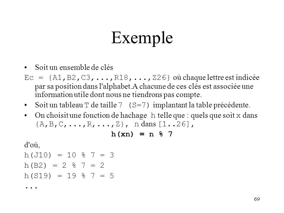 69 Exemple Soit un ensemble de clés Ec = {A1,B2,C3,...,R18,...,Z26} où chaque lettre est indicée par sa position dans l'alphabet.A chacune de ces clés