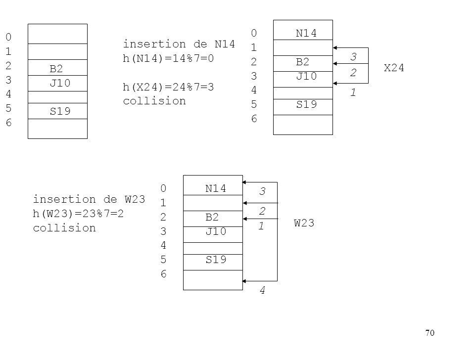 70 B2 J10 S19 01234560123456 N14 B2 J10 S19 01234560123456 insertion de N14 h(N14)=14%7=0 h(X24)=24%7=3 collision X24 N14 B2 J10 S19 01234560123456 in