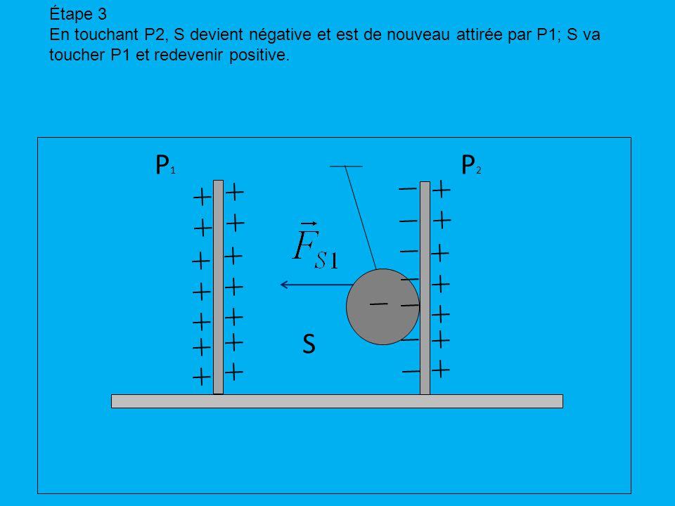 P1P1 P2P2 S Étape 3 En touchant P2, S devient négative et est de nouveau attirée par P1; S va toucher P1 et redevenir positive.