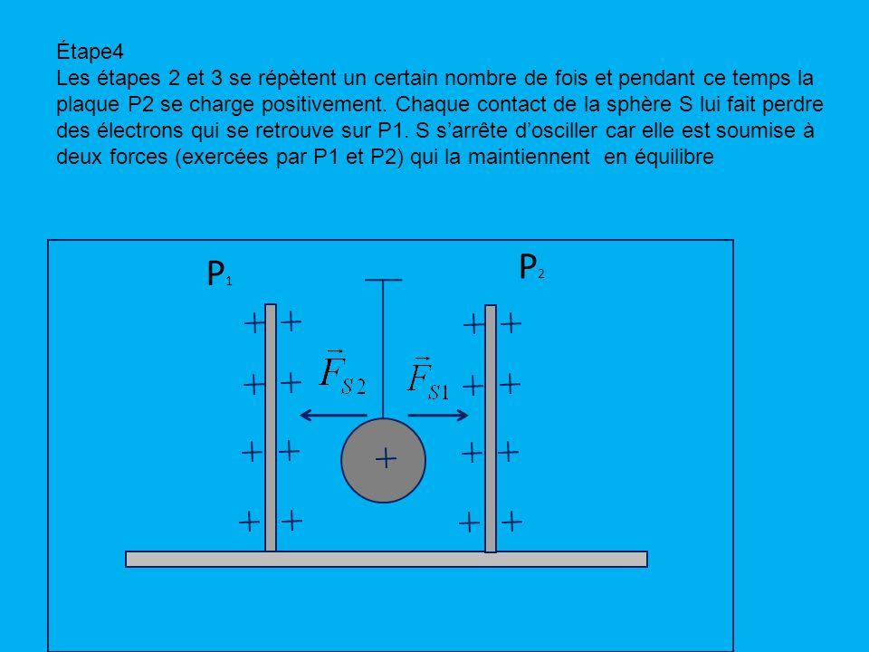 Étape4 Les étapes 2 et 3 se répètent un certain nombre de fois et pendant ce temps la plaque P2 se charge positivement.
