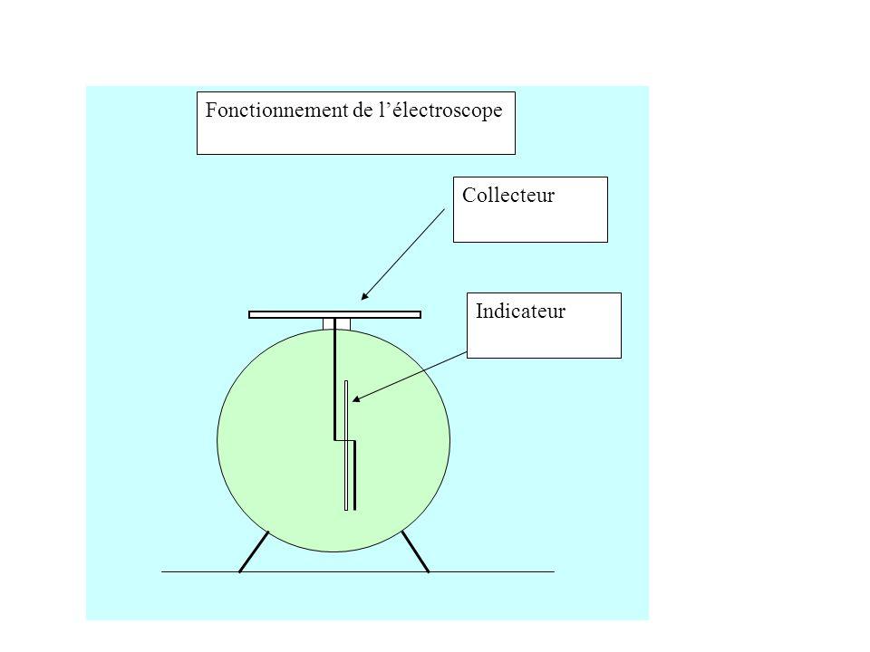 Collecteur Indicateur Fonctionnement de lélectroscope