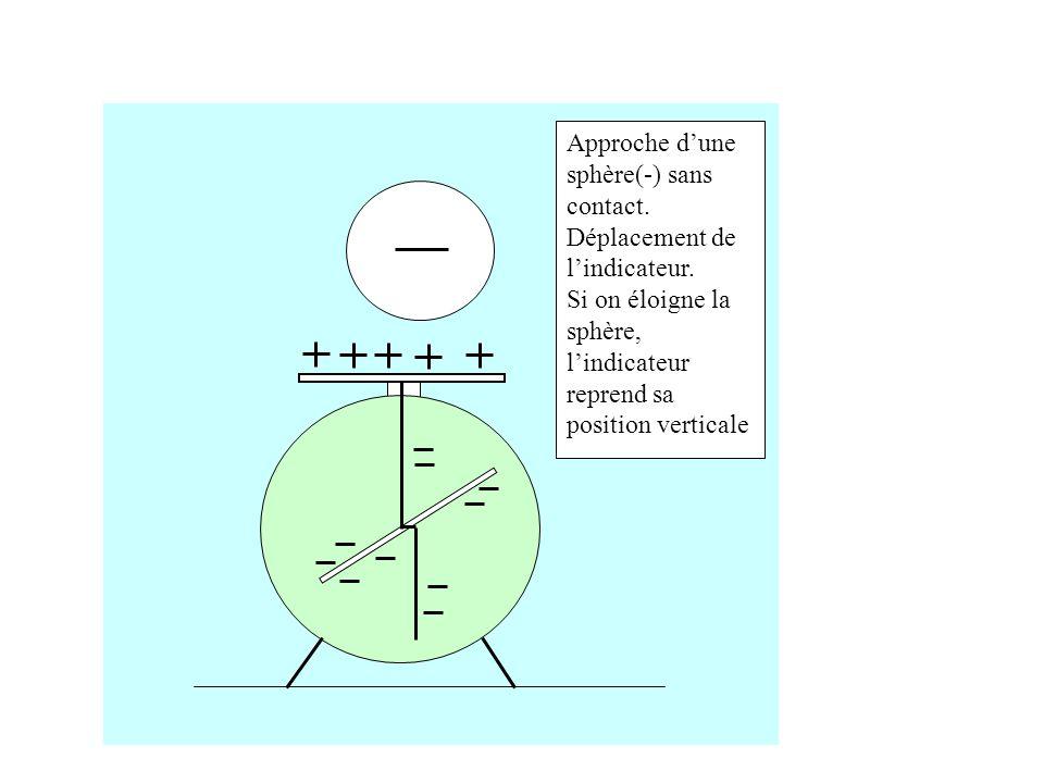 Approche dune sphère(-) sans contact.Déplacement de lindicateur.