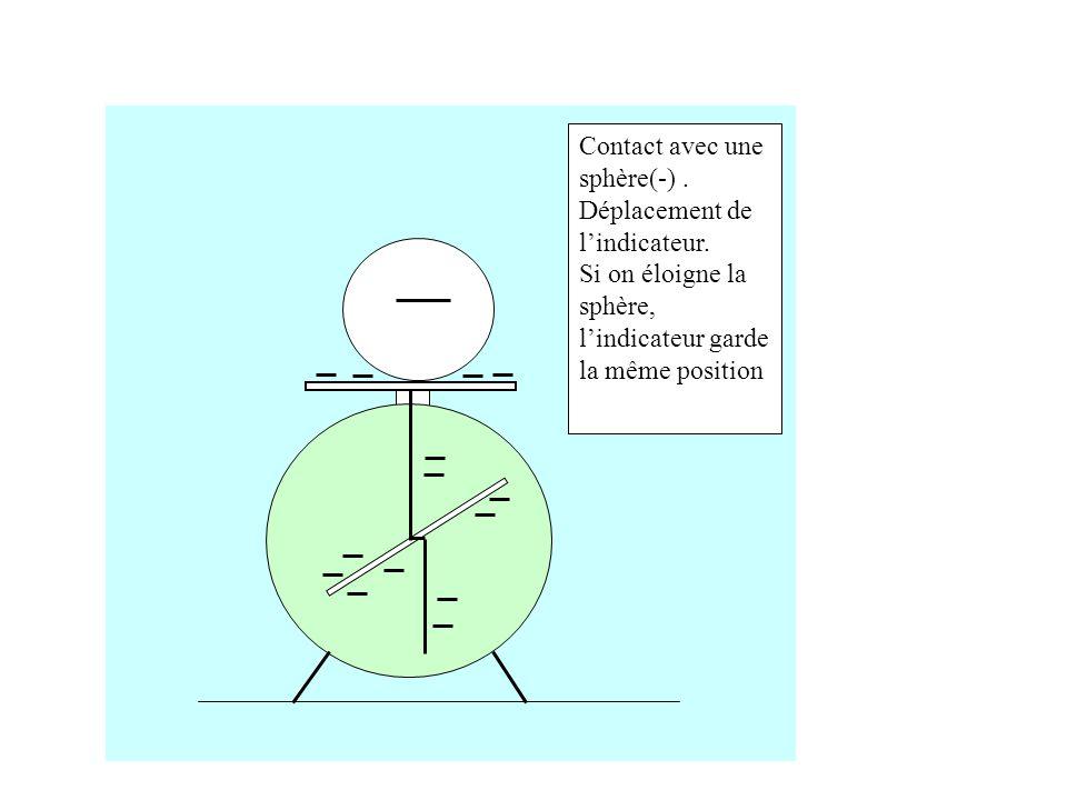 Contact avec une sphère(-).Déplacement de lindicateur.