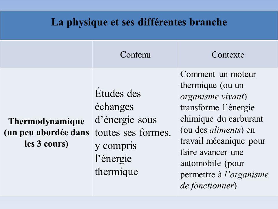 La physique et ses différentes branche ContenuContexte Thermodynamique (un peu abordée dans les 3 cours) Études des échanges dénergie sous toutes ses