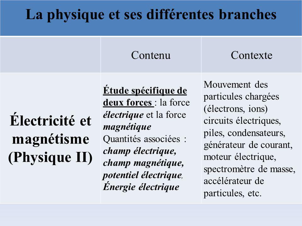 La physique et ses différentes branches ContenuContexte Électricité et magnétisme (Physique II) Étude spécifique de deux forces : la force électrique