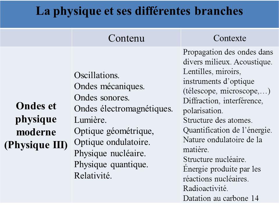 La physique et ses différentes branches Contenu Contexte Ondes et physique moderne (Physique III) Oscillations. Ondes mécaniques. Ondes sonores. Ondes