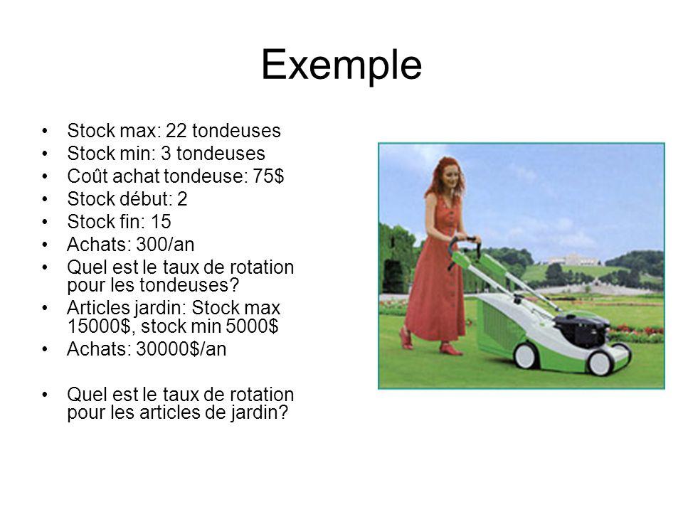 Exemple Stock max: 22 tondeuses Stock min: 3 tondeuses Coût achat tondeuse: 75$ Stock début: 2 Stock fin: 15 Achats: 300/an Quel est le taux de rotati