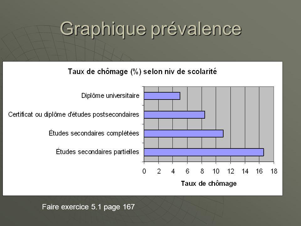 Graphique prévalence Faire exercice 5.1 page 167