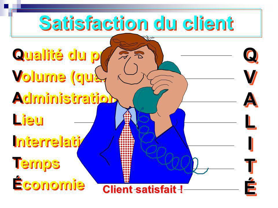 Satisfaction du client Qualité du produit Volume (quantité) Administration Lieu Interrelations Temps Économie Qualité du produit Volume (quantité) Adm