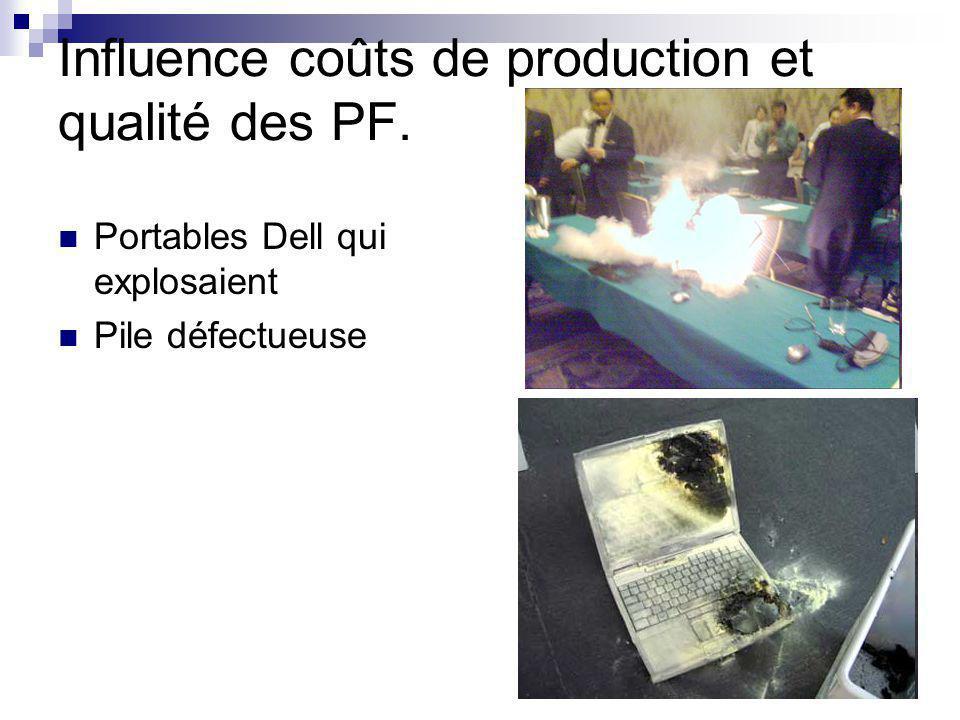 Influence coûts de production et qualité des PF. Portables Dell qui explosaient Pile défectueuse