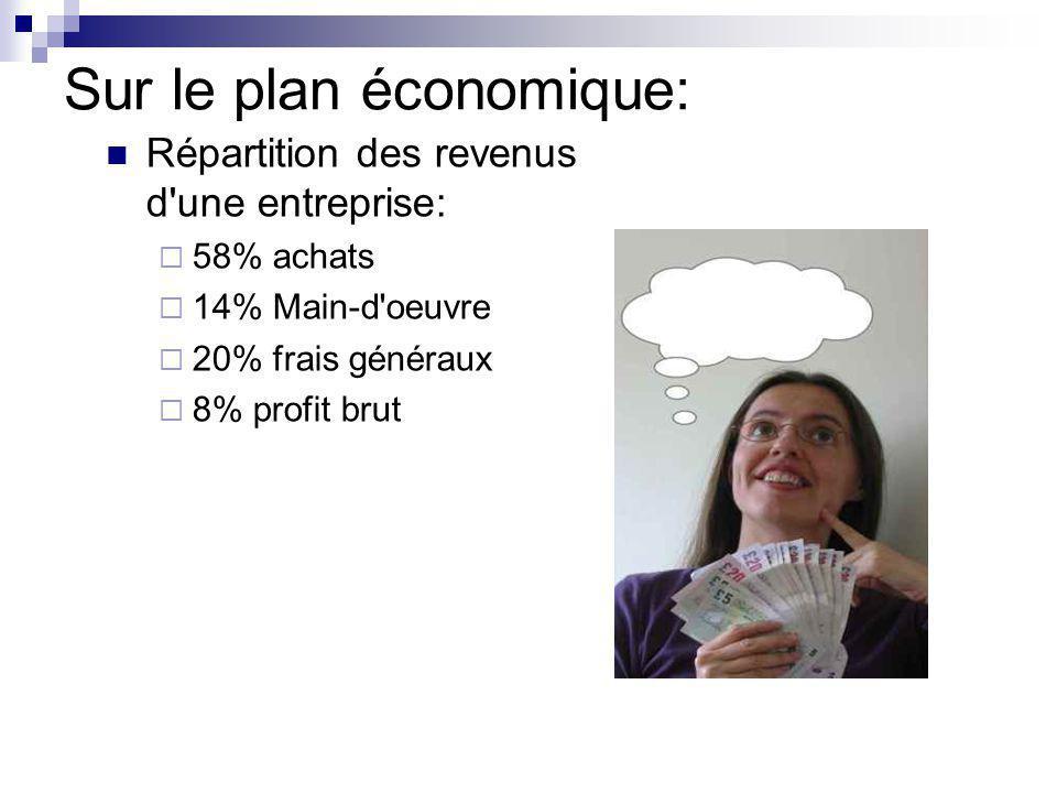 Sur le plan économique: Répartition des revenus d'une entreprise: 58% achats 14% Main-d'oeuvre 20% frais généraux 8% profit brut