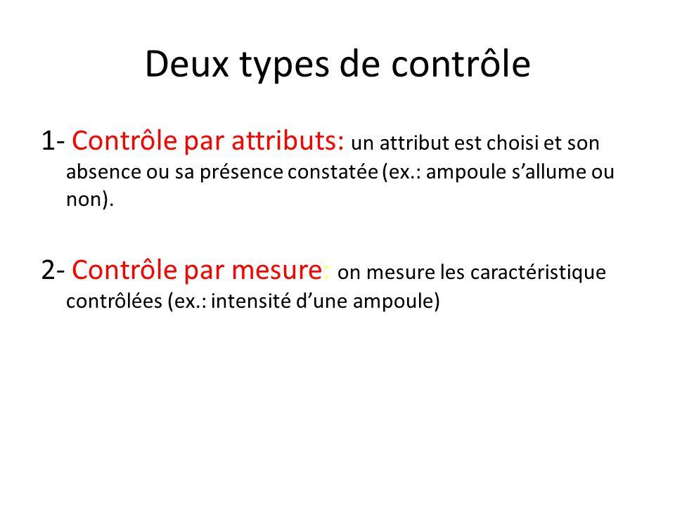 Objectifs Objectif du contrôle de la qualité: – Détection de la non-qualité Objectif de lassurance de la qualité: – Prévention de la non-qualité