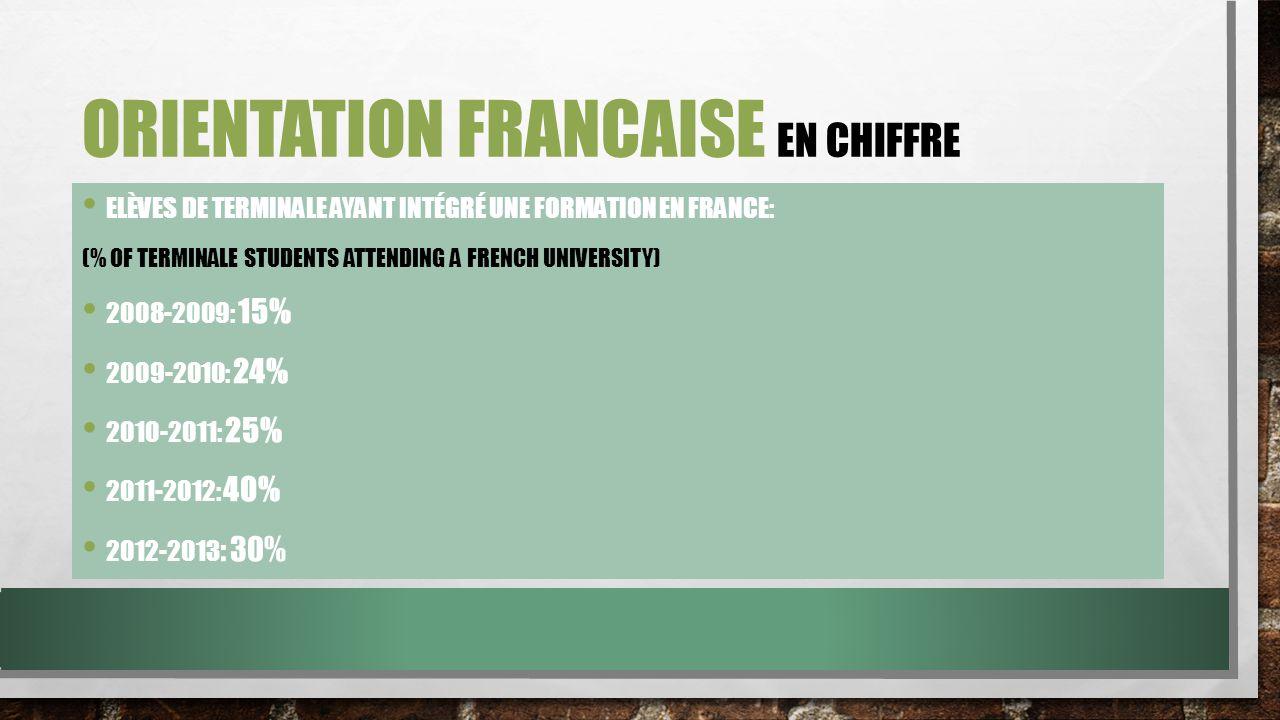 ORIENTATION FRANCAISE EN CHIFFRE ELÈVES DE TERMINALE AYANT INTÉGRÉ UNE FORMATION EN FRANCE: (% OF TERMINALE STUDENTS ATTENDING A FRENCH UNIVERSITY) 2008-2009: 15% 2009-2010: 24% 2010-2011: 25% 2011-2012: 40% 2012-2013 : 30%