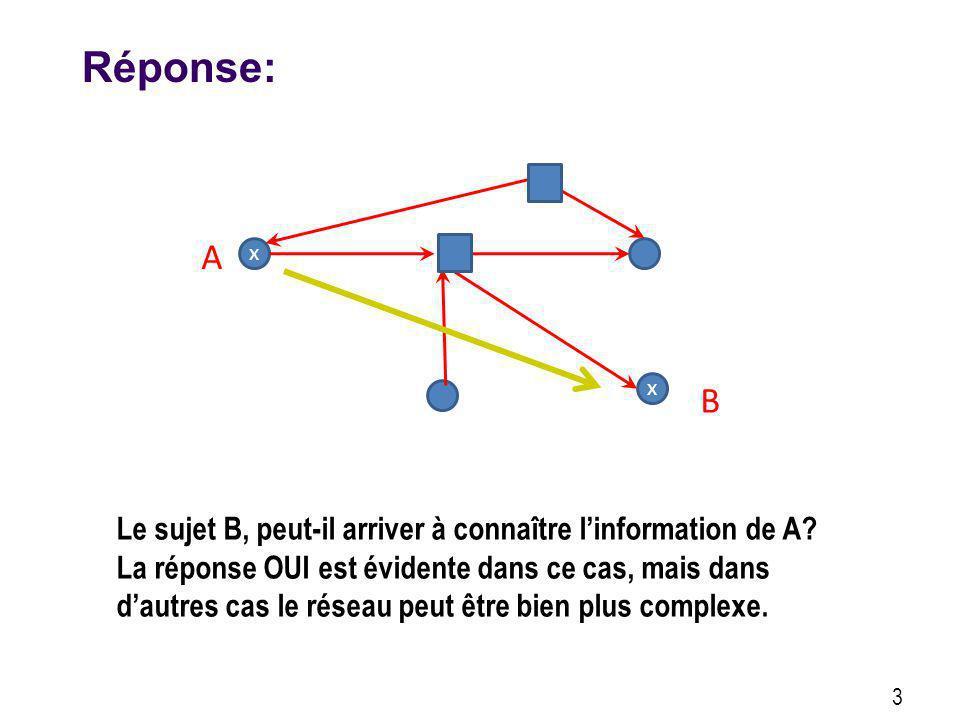 3 Réponse: x x A B Le sujet B, peut-il arriver à connaître linformation de A? La réponse OUI est évidente dans ce cas, mais dans dautres cas le réseau
