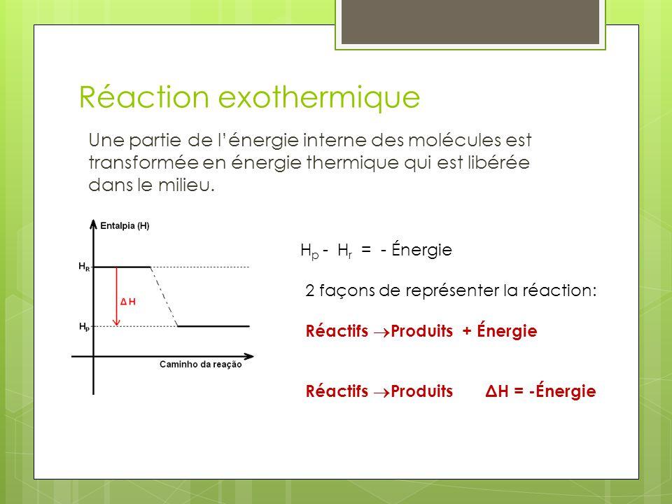 Réaction exothermique Une partie de lénergie interne des molécules est transformée en énergie thermique qui est libérée dans le milieu. H p - H r = -