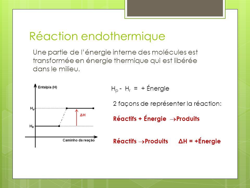 Réaction endothermique Une partie de lénergie interne des molécules est transformée en énergie thermique qui est libérée dans le milieu. H p - H r = +