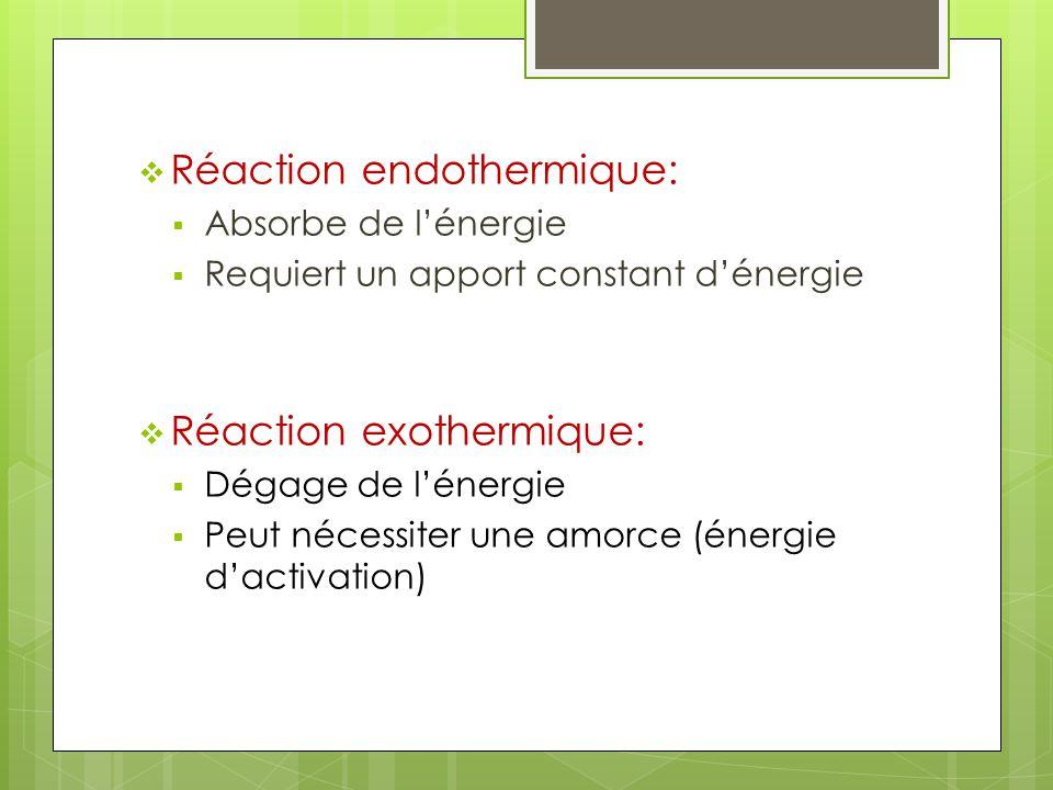 Équation thermique Réaction endothermique: lénergie est placée avec les réactifs Ex.: N 2(g) + 2O 2(g) + 66,4 kJ 2 NO 2(g) Réaction exothermique: lénergie est placée avec les produits: Ex.: N 2(g) + 3H 2(g) 2 NH 3(g) + 92,2 kJ