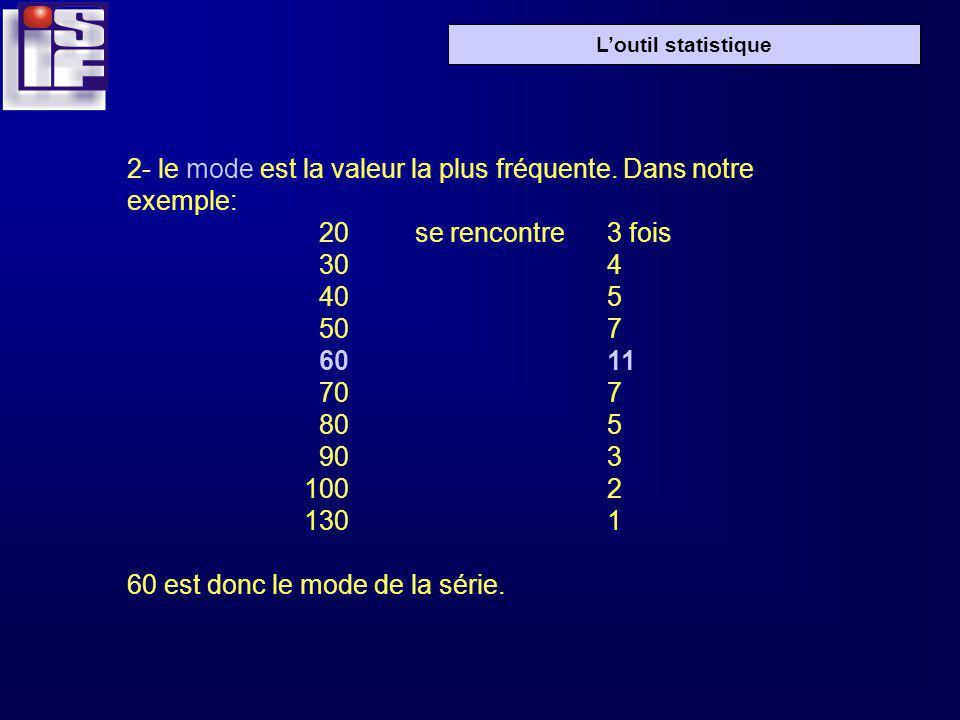 Loutil statistique 2- le mode est la valeur la plus fréquente.