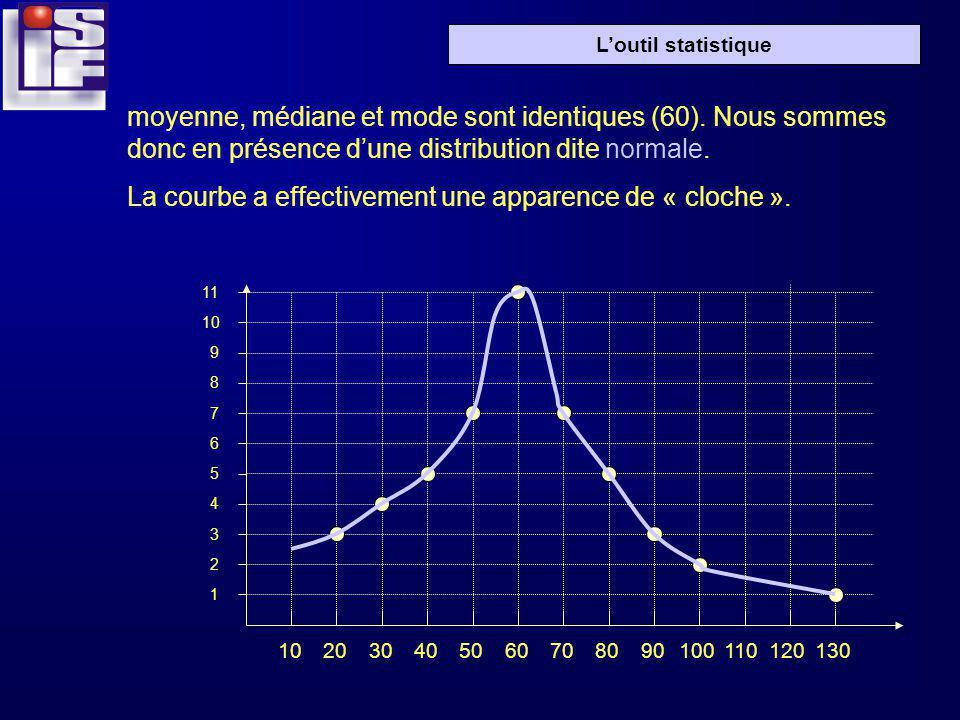 Loutil statistique moyenne, médiane et mode sont identiques (60).