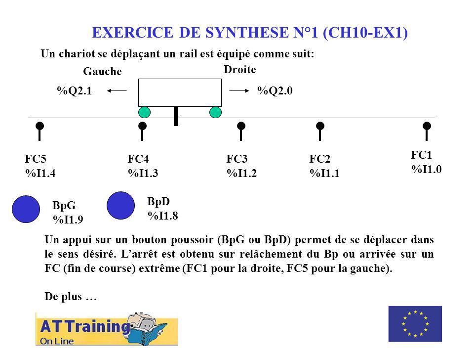ROLE DES DIFFERENTS ELEMENTS EXERCICE DE SYNTHESE N°1 (CH10-EX1) Un chariot se déplaçant un rail est équipé comme suit: Gauche Droite %Q2.0 %Q2.1 FC1 %I1.0 FC2 %I1.1 FC3 %I1.2 FC4 %I1.3 FC5 %I1.4 BpG %I1.9 BpD %I1.8 Un appui sur un bouton poussoir (BpG ou BpD) permet de se déplacer dans le sens désiré.