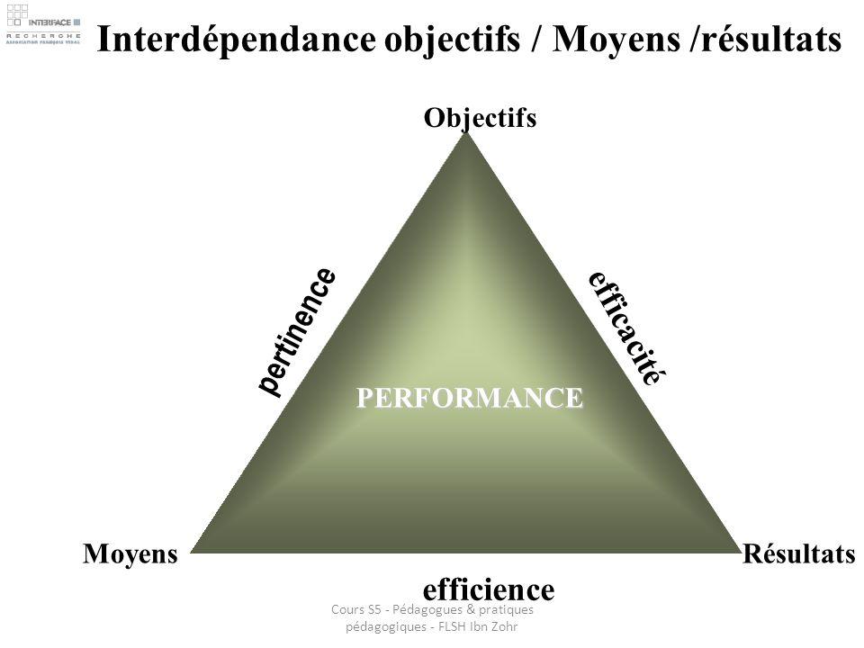 Interdépendance objectifs / Moyens /résultatsPERFORMANCE Objectifs RésultatsMoyens efficacité efficience pertinence Cours S5 - Pédagogues & pratiques