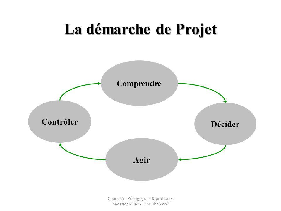 La démarche de Projet Comprendre Décider Agir Contrôler Cours S5 - Pédagogues & pratiques pédagogiques - FLSH Ibn Zohr