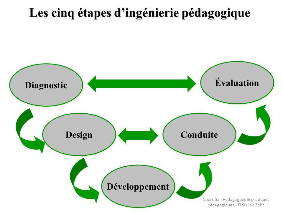 Les cinq étapes dingénierie pédagogique Diagnostic Design Développement Conduite Évaluation Cours S5 - Pédagogues & pratiques pédagogiques - FLSH Ibn