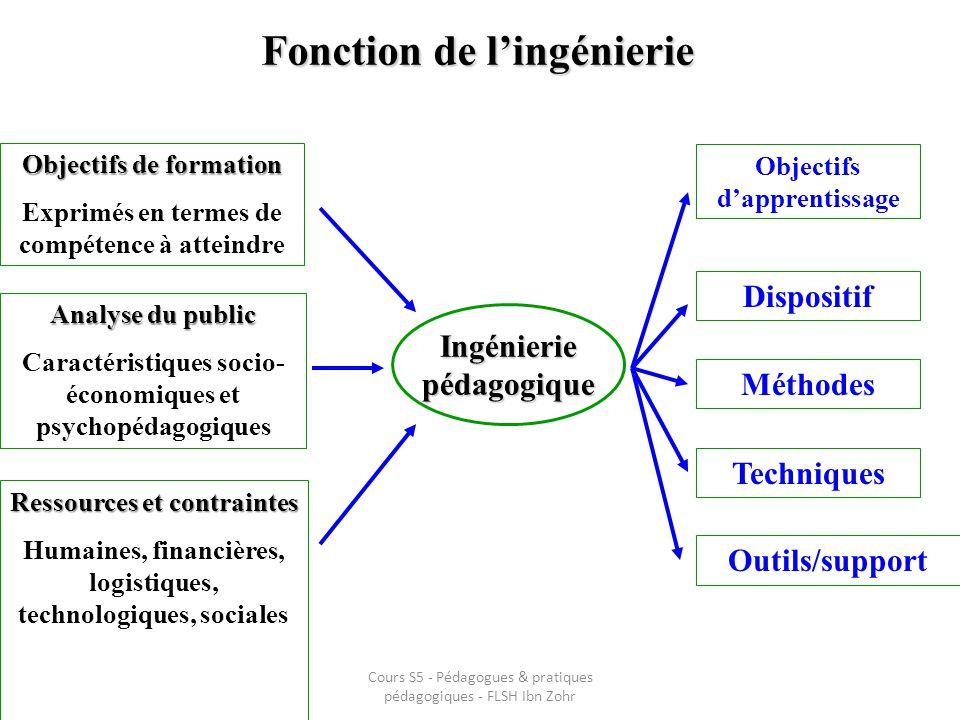 Fonction de lingénierie Objectifs de formation Exprimés en termes de compétence à atteindre Analyse du public Caractéristiques socio- économiques et p