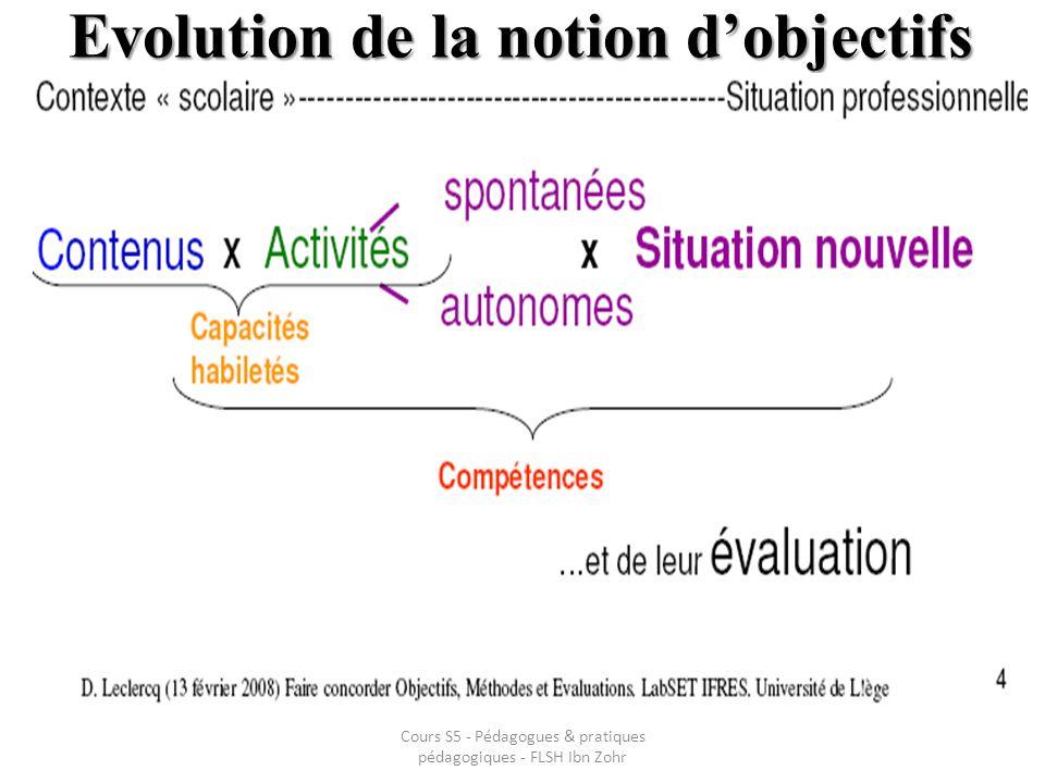 Evolution de la notion dobjectifs Cours S5 - Pédagogues & pratiques pédagogiques - FLSH Ibn Zohr