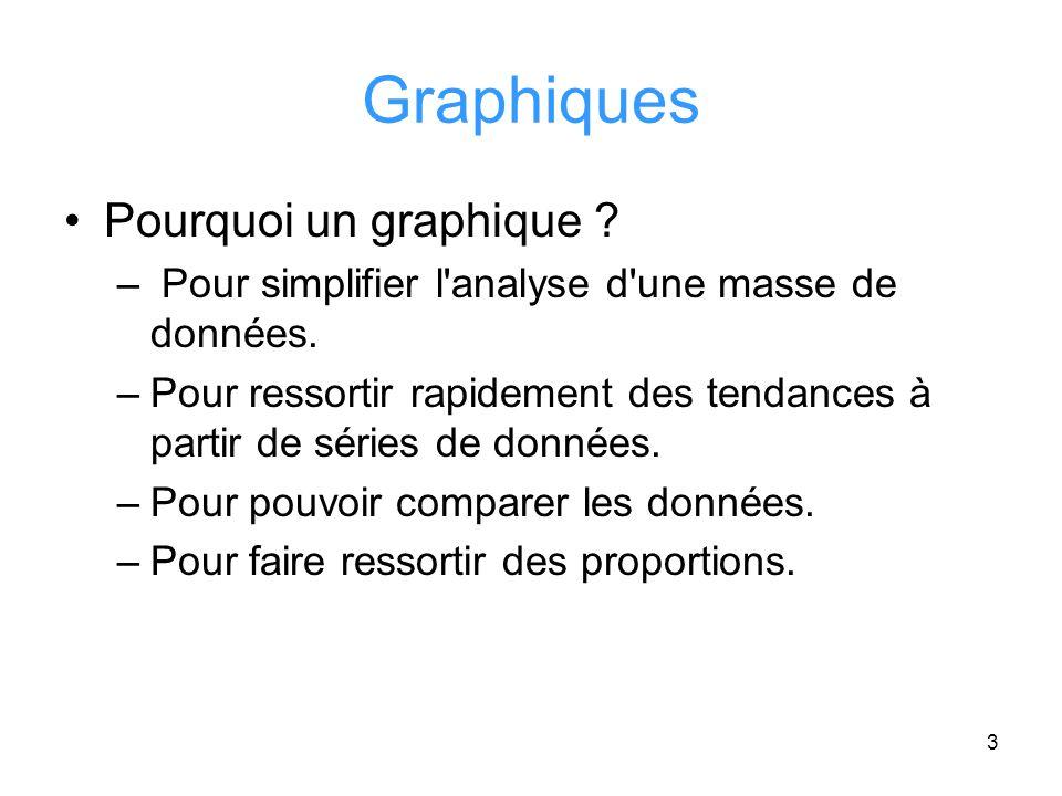 4 Création dun graphique Il sagit de créer un graphique au format «histogramme 2D » à partir du tableau suivant: